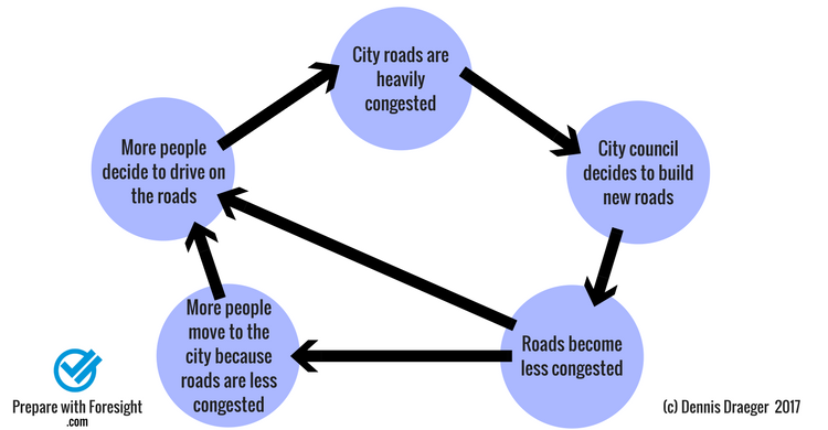 Complex system explaining butterfly effect when addressing problem of congested roads